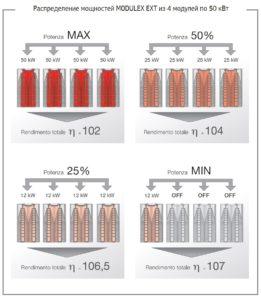 Распредиление мощности в модульном котле